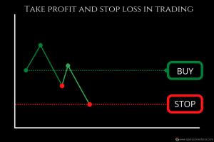 Take Profit y Stop Loss ¿Está a salvo el capital si se utilizan estas órdenes al invertir?
