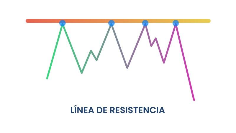 Ejemplo de línea de resistencia en trading