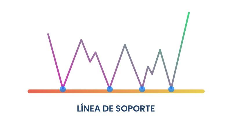 Línea de soporte en un gráfico de trading