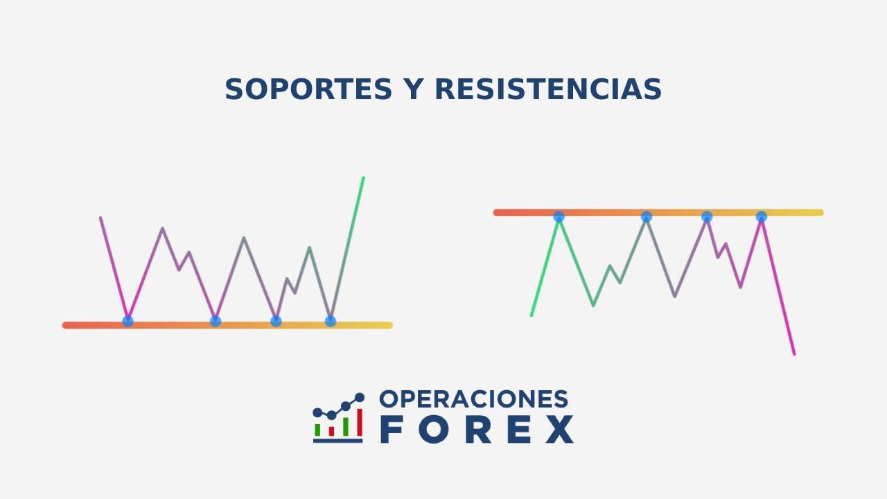 Soporte y resistencia en trading: conceptos claves al operar